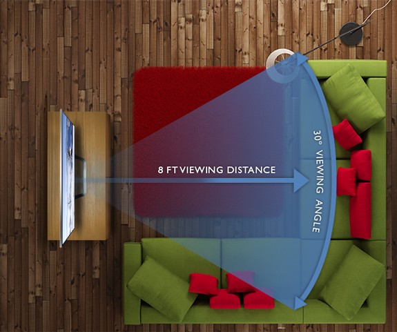 Tv Ideal: Safest Distance To Watch LED TV At Home